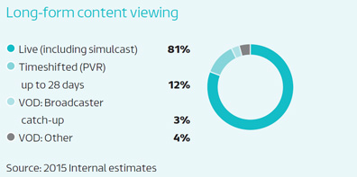 Long-form content viewing: Live (including simulcast) - 81%, Timeshifted (PVR) up to 28 days - 12%, VOD: Broadcaster catch-up - 3%, VOD: Other - 4% : Source: 2015 Internal estimates