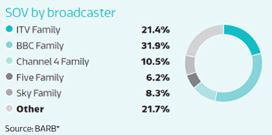 Share of viewing by broadcaster: ITV Family 21.4%, BBC Family 31.9%, Channel 4 Family 10.5%, Five Family 6.2%, Sky Family 8.3%, Other 21.7% : Source: BARB*