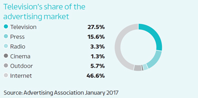 Television's share of the advertising market: Television - 27.5%, Press - 15.6%, Radio - 3.3%, Cinema - 1.3%, Outdoor - 5.7%, Internet - 46.6% : Source: Advertising Association January 2017